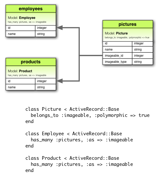 Polymorphic Tables